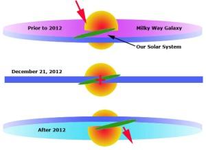 Dark rift galatic plane